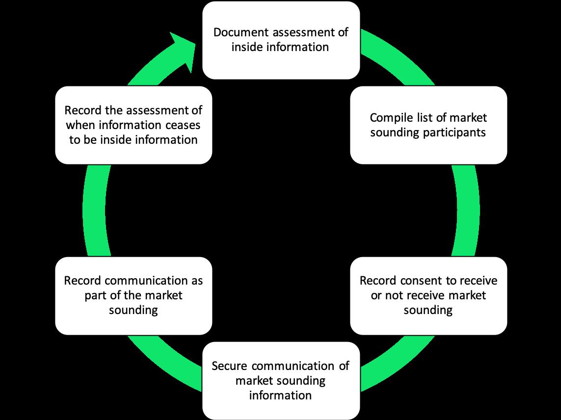 "Disclosing Market Participant (""DMP"")"